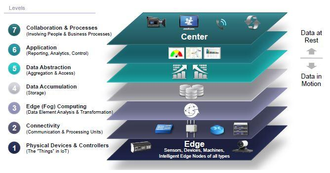 IOT reference Model