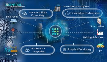 IoT and the vision of Net Zero