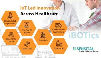 Sensital's Iot Led Innovation Across Healthcare