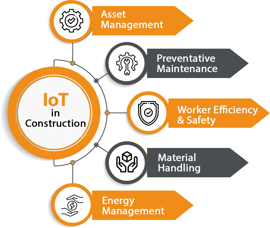 IoT in Construction Usecase